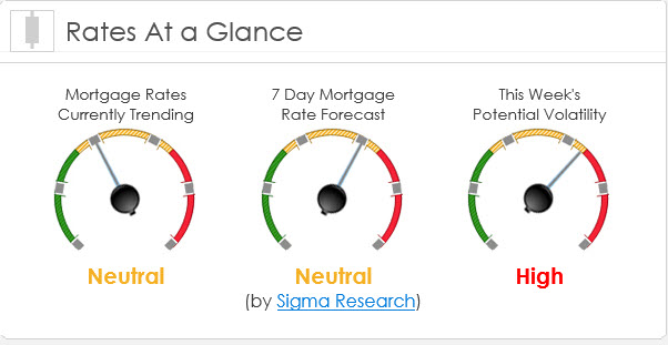Market Rates at a Glance